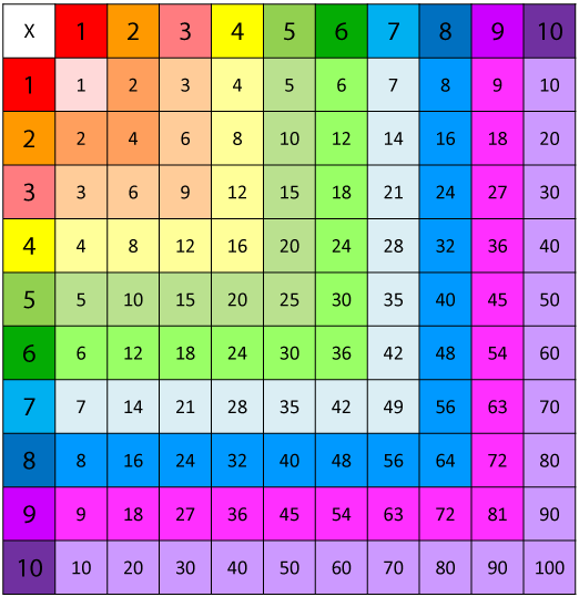Print This Multiplication Chart to Use with Your Child or Students