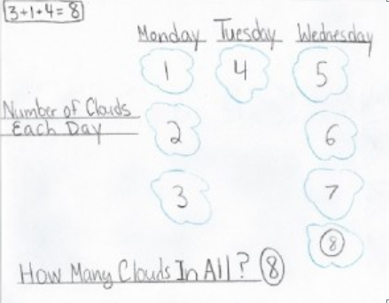 math problem solving strategies for elementary